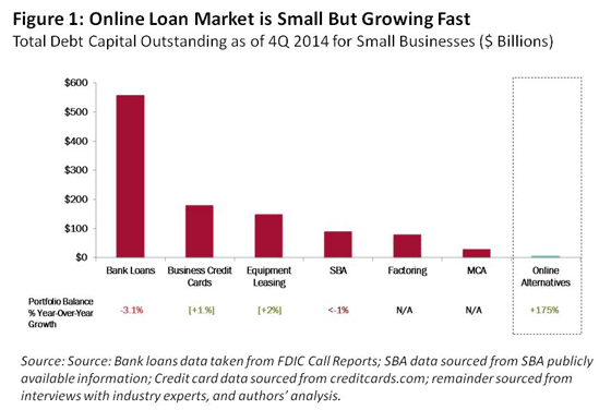 small business lending source reviews